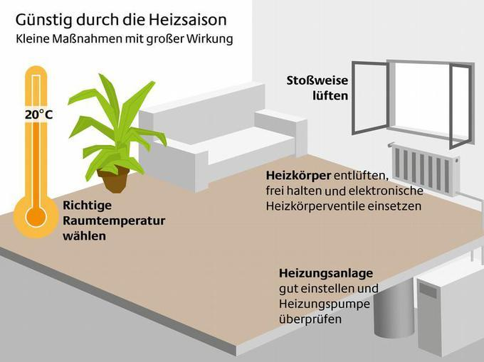 Grad Raumtemperatur Reichen Im Wohnzimmer - Raumtemperatur wohnzimmer