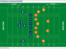 Die Positionen im American Football